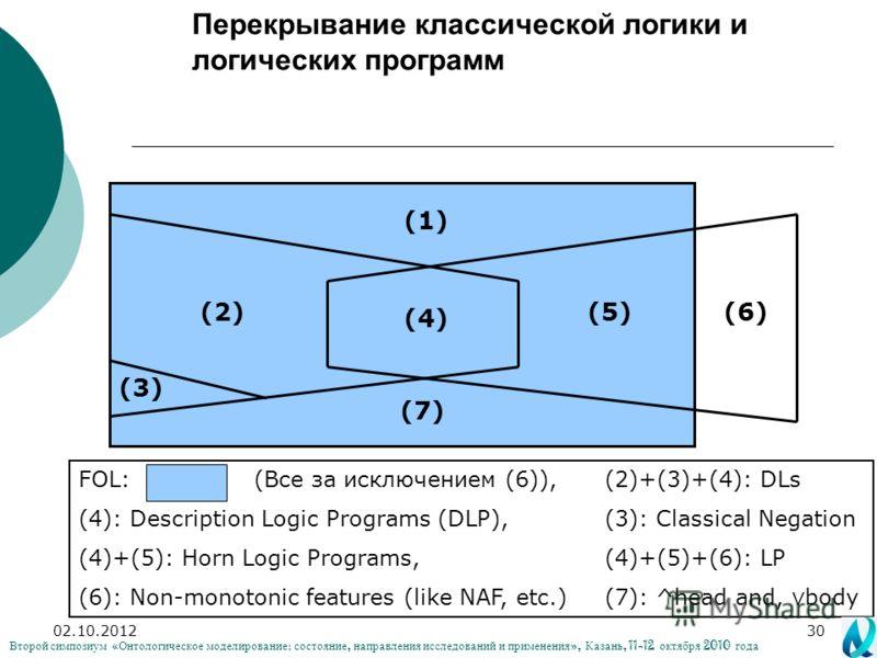02.08.201230 Перекрывание классической логики и логических программ (1) (7) (6)(5) (4) (3) (2) FOL: (Все за исключением (6)),(2)+(3)+(4): DLs (4): Description Logic Programs (DLP),(3): Classical Negation (4)+(5): Horn Logic Programs,(4)+(5)+(6): LP (