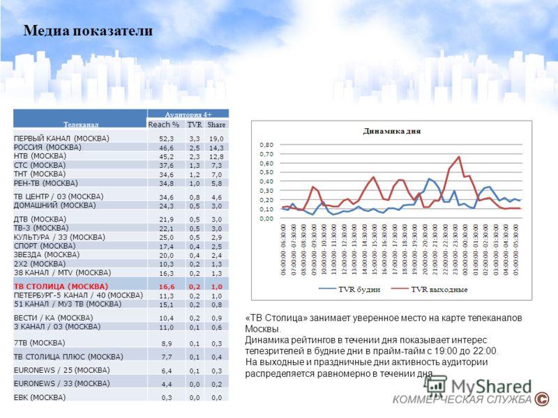 Медиа показатели Телеканал Аудитория 4+ Reach % TVRShare ПЕРВЫЙ КАНАЛ (МОСКВА) 52,33,319,0 РОССИЯ (МОСКВА) 46,62,514,3 НТВ (МОСКВА) 45,22,312,8 СТС (МОСКВА) 37,61,37,3 ТНТ (МОСКВА) 34,61,27,0 РЕН-ТВ (МОСКВА) 34,81,05,8 ТВ ЦЕНТР / 03 (МОСКВА) 34,60,84