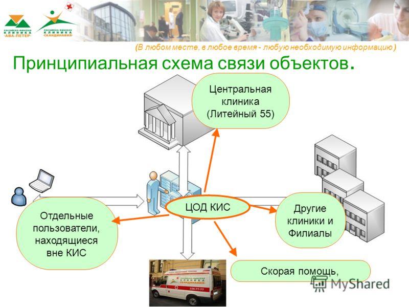 ЦОД КИС Центральная клиника (Литейный 55) Скорая помощь, Отдельные пользователи, находящиеся вне КИС Другие клиники и Филиалы (В любом месте, в любое время - любую необходимую информацию ) Принципиальная схема связи объектов.
