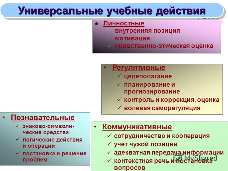 Универсальные учебные действия Личностные внутренняя позиция мотивация нравственно-этическая оценка Регулятивные целеполагание планирование и прогнозирование контроль и коррекция, оценка волевая саморегуляция Познавательные знаково-символи- ческие ср
