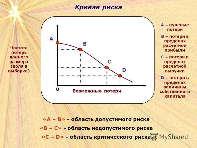 Кривая риска 0 A B C D Возможные потери Частота потерь данного размера (доля в выборке) A – нулевые потери B – потери в пределах расчетной прибыли С – потери в пределах расчетной выручки D – потери в пределах величины собственного капитала «A – B» -