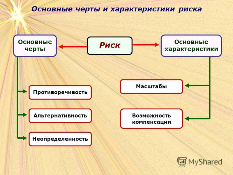 Основные черты и характеристики риска Риск Противоречивость Основные черты Основные характеристики АльтернативностьНеопределенностьМасштабыВозможность компенсации