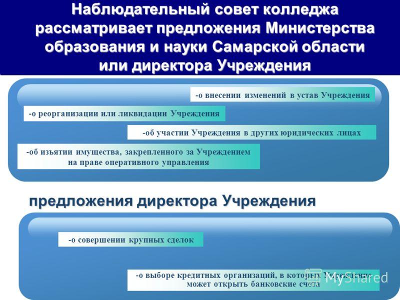 Наблюдательный совет колледжа рассматривает предложения Министерства образования и науки Самарской области или директора Учреждения -об участии Учреждения в других юридических лицах -об изъятии имущества, закрепленного за Учреждением на праве операти