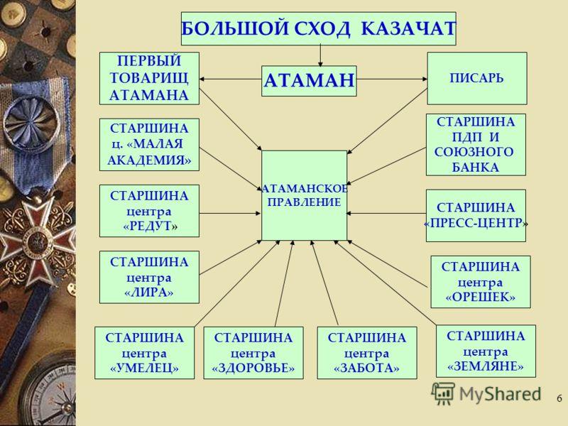 6 БОЛЬШОЙ СХОД КАЗАЧАТ АТАМАН АТАМАНСКОЕ ПРАВЛЕНИЕ ПИСАРЬ СТАРШИНА ПДП И СОЮЗНОГО БАНКА СТАРШИНА «ПРЕСС-ЦЕНТР» СТАРШИНА центра «ОРЕШЕК» СТАРШИНА центра «ЗЕМЛЯНЕ» СТАРШИНА центра «ЗАБОТА» СТАРШИНА центра «ЗДОРОВЬЕ» СТАРШИНА центра «УМЕЛЕЦ» СТАРШИНА це