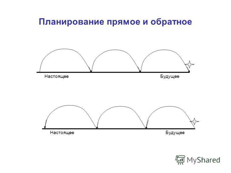 Планирование прямое и обратное НастоящееБудущее НастоящееБудущее