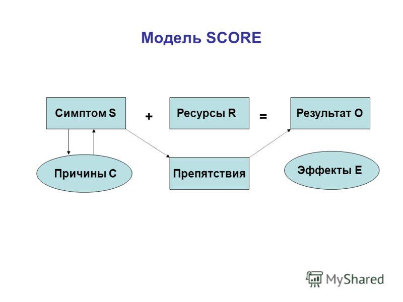 Модель SCORE Симптом SРесурсы RРезультат О += Причины С Эффекты Е Препятствия