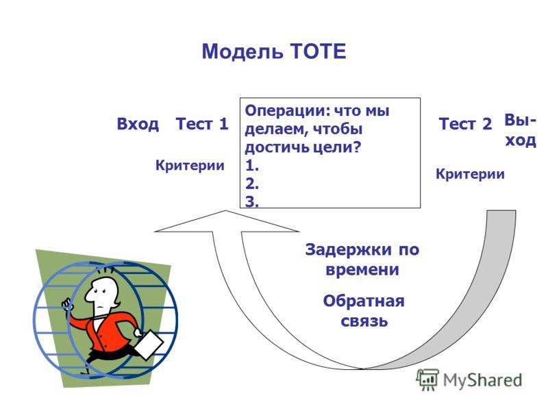 Модель ТОТЕ Операции: что мы делаем, чтобы достичь цели? 1. 2. 3. Тест 2Тест 1Вход Вы- ход Обратная связь Задержки по времени Критерии