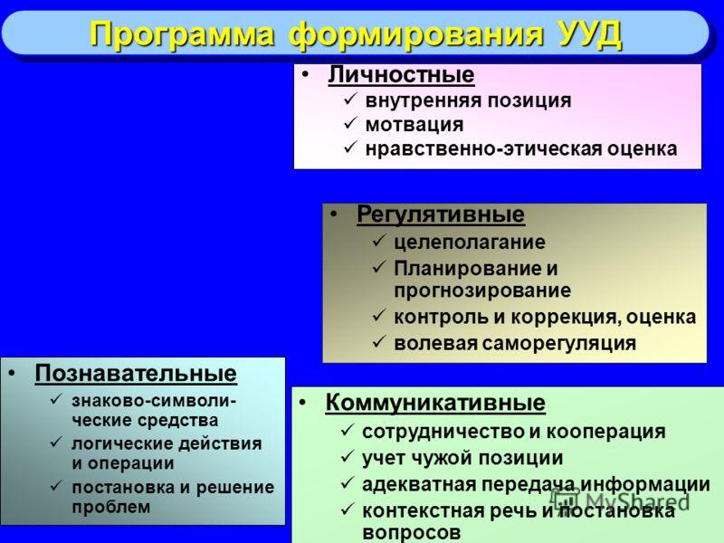 Программа формирования УУД Личностные внутренняя позиция мотвация нравственно-этическая оценка Регулятивные целеполагание Планирование и прогнозирование контроль и коррекция, оценка волевая саморегуляция Познавательные знаково-символи- ческие средств