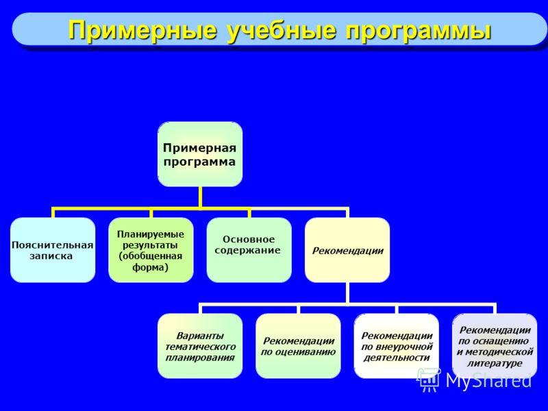 Примерная программа Пояснительная записка Планируемые результаты (обобщенная форма) Основное содержание Рекомендации Варианты тематического планирован