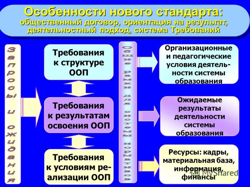 Требования к структуре ООП Требования к результатам освоения ООП Ожидаемые результаты деятельности системы образования Организационные и педагогически