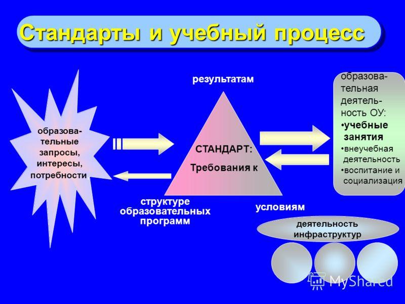 Стандарты и учебный процесс образова- тельные запросы, интересы, потребности, СТАНДАРТ: Требования к результатам структуре образовательных программ ус