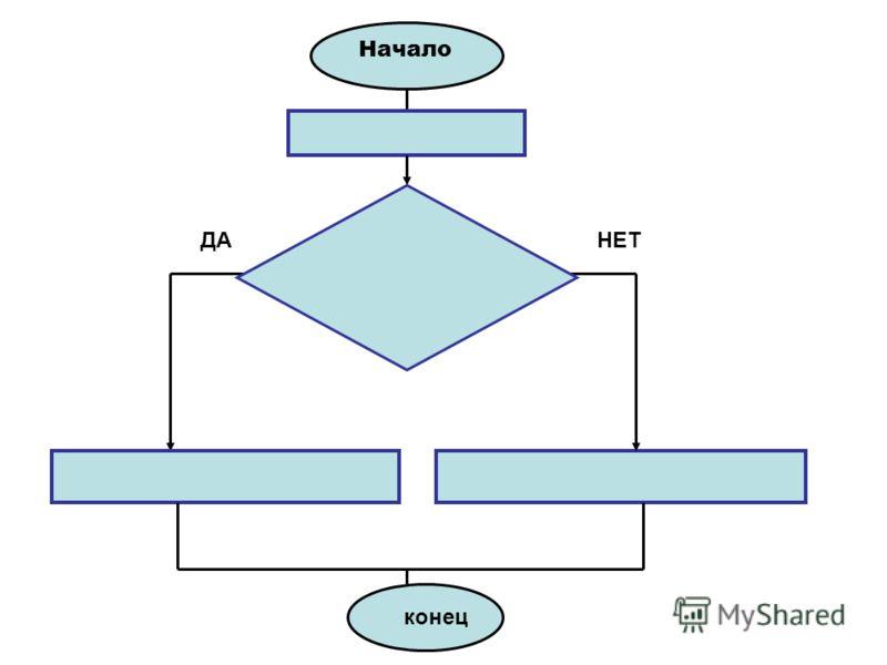 Форма представления или расположения данных Выбор направления выполнения действий в зависимости от некоторых условий Начало, конец прерывание процесса обработки данных ДА НЕТ Линия потока- указание на последовательность связей м/д блоками
