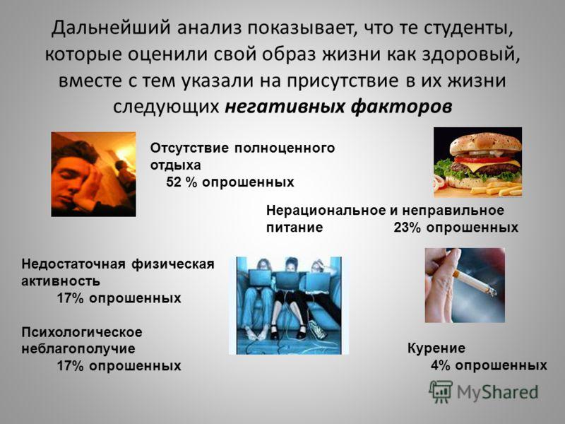 Отсутствие полноценного отдыха 52 % опрошенных Нерациональное и неправильное питание 23% опрошенных Недостаточная физическая активность 17% опрошенных Психологическое неблагополучие 17% опрошенных Курение 4% опрошенных Дальнейший анализ показывает, ч