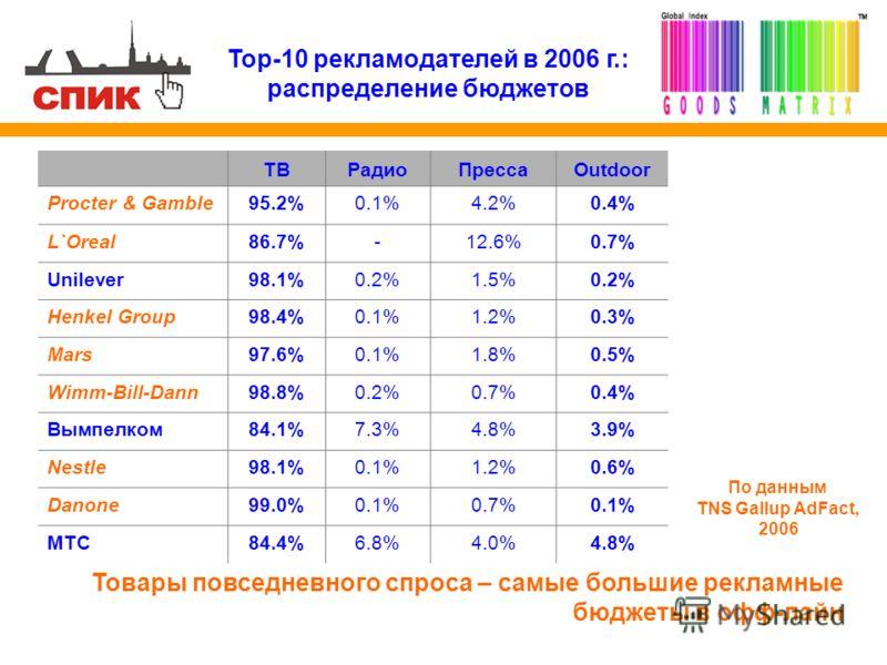 Top-10 рекламодателей в 2006 г.: распределение бюджетов ТВРадиоПрессаOutdoor Procter & Gamble95.2%0.1%4.2%4.2%0.4% L`Oreal86.7%-12.6%0.7% Unilever98.1%98.1%0.2%1.5%0.2% Henkel Group98.4%0.1%1.2%0.3% Mars97.6%0.1%1.8%0.5% Wimm-Bill-Dann98.8%0.2%0.7%0.