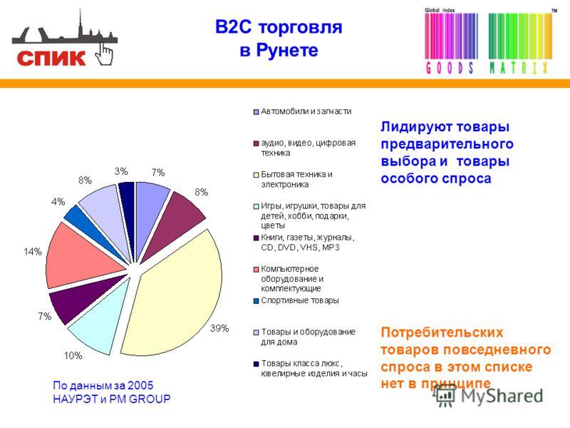 B2C торговля в Рунете По данным за 2005 НАУРЭТ и PM GROUP Лидируют товары предварительного выбора и товары особого спроса Потребительских товаров повседневного спроса в этом списке нет в принципе