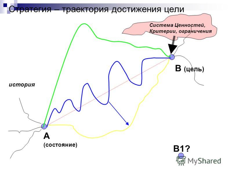 Стратегия – траектория достижения цели А (состояние) B (цель) B1?B1? Система Ценностей, Критерии, ограничения история