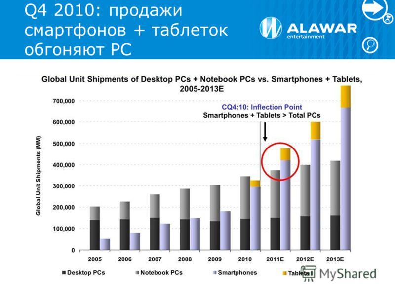 Q4 2010: продажи смартфонов + таблеток обгоняют PC