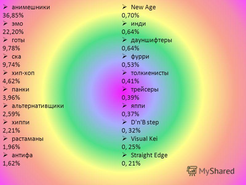 анимешники 36,85% эмо 22,20% готы 9,78% ска 9,74% хип-хоп 4,62% панки 3,96% альтернативщики 2,59% хиппи 2,21% растаманы 1,96% антифа 1,62% New Age 0,70% инди 0,64% дауншифтеры 0,64% фурри 0,53% толкиенисты 0,41% трейсеры 0,39% яппи 0,37% D'n'B step 0