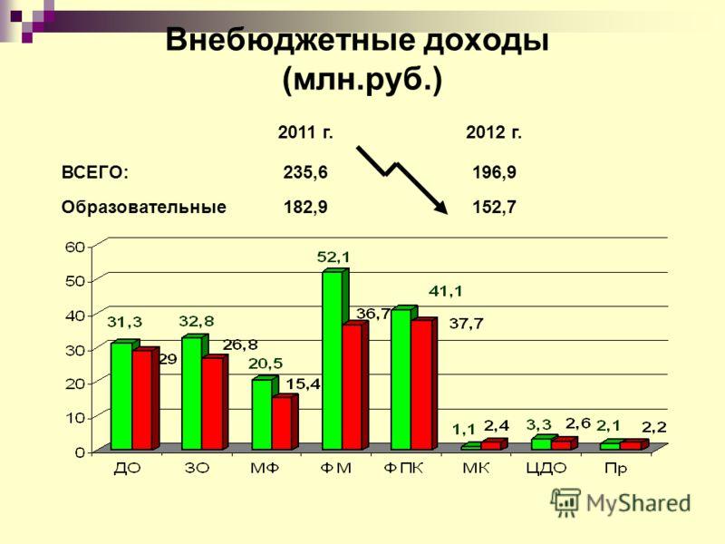 Внебюджетные доходы (млн.руб.) 2011 г.2012 г. ВСЕГО:235,6196,9 Образовательные182,9152,7