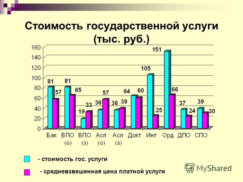 Стоимость государственной услуги (тыс. руб.) - стоимость гос. услуги - средневзвешенная цена платной услуги