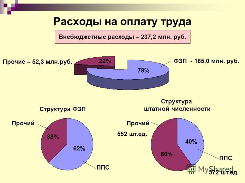 Расходы на оплату труда Внебюджетные расходы – 237,2 млн. руб. ФЗП - 185,0 млн. руб. 78% Прочие – 52,3 млн.руб. 22% Структура ФЗП ППС Прочий 62% 38% Структура штатной численности Прочий ППС 40% 60% 372 шт.ед. 552 шт.ед.