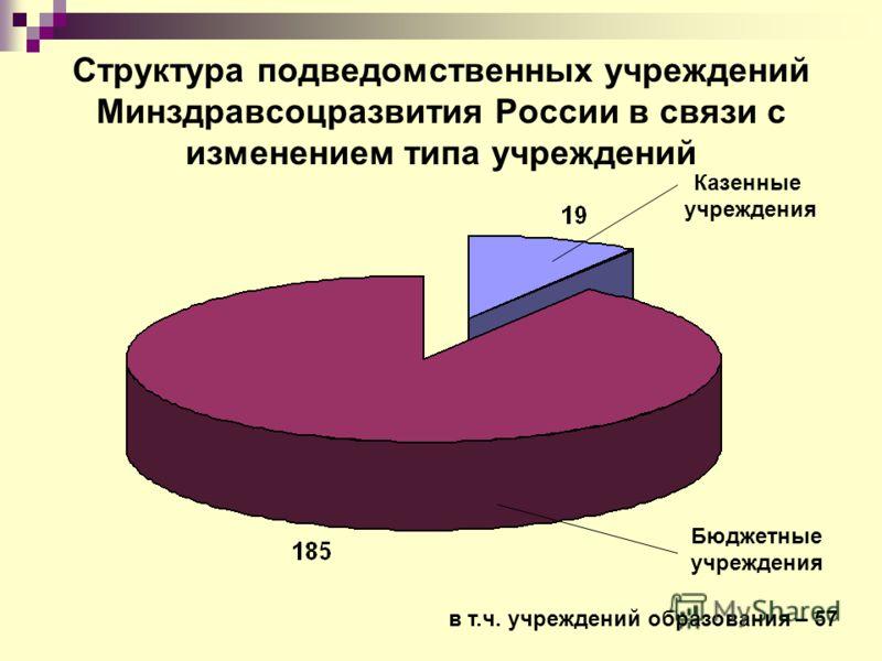 Структура подведомственных учреждений Минздравсоцразвития России в связи с изменением типа учреждений Казенные учреждения Бюджетные учреждения в т.ч. учреждений образования – 57
