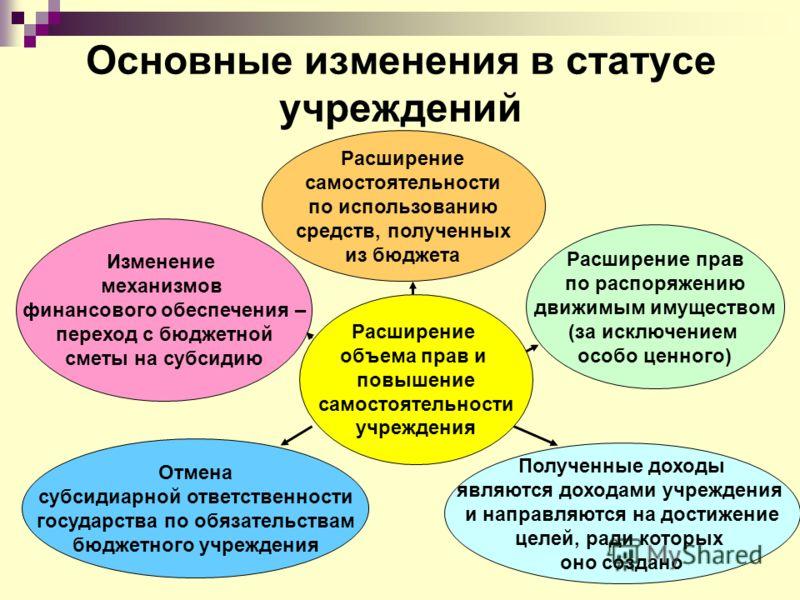 Основные изменения в статусе учреждений Расширение объема прав и повышение самостоятельности учреждения Изменение механизмов финансового обеспечения – переход с бюджетной сметы на субсидию Расширение самостоятельности по использованию средств, получе
