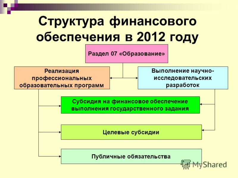 Структура финансового обеспечения в 2012 году Раздел 07 «Образование» Реализация профессиональных образовательных программ Выполнение научно- исследовательских разработок Субсидия на финансовое обеспечение выполнения государственного задания Целевые