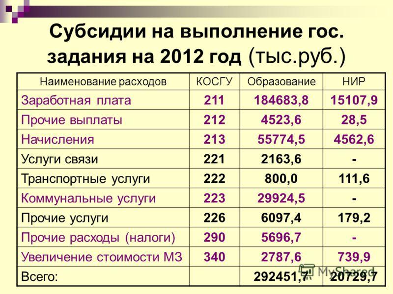 Субсидии на выполнение гос. задания на 2012 год (тыс.руб.) Наименование расходовКОСГУОбразованиеНИР Заработная плата211184683,815107,9 Прочие выплаты2124523,628,5 Начисления21355774,54562,6 Услуги связи2212163,6- Транспортные услуги222800,0111,6 Комм