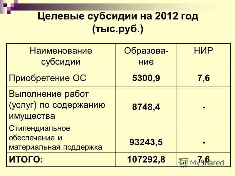 Целевые субсидии на 2012 год (тыс.руб.) Наименование субсидии Образова- ние НИР Приобретение ОС5300,97,6 Выполнение работ (услуг) по содержанию имущества 8748,4- Стипендиальное обеспечение и материальная поддержка 93243,5- ИТОГО:107292,87,6