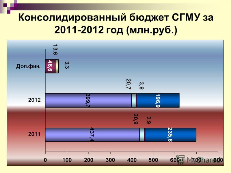 Консолидированный бюджет СГМУ за 2011-2012 год (млн.руб.)