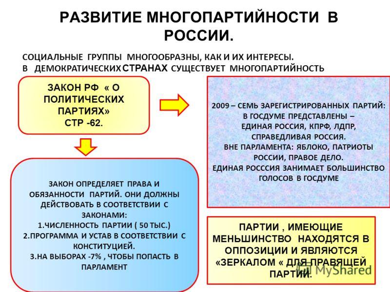 РАЗВИТИЕ МНОГОПАРТИЙНОСТИ В РОССИИ. СОЦИАЛЬНЫЕ ГРУППЫ МНОГООБРАЗНЫ, КАК И ИХ ИНТЕРЕСЫ. В ДЕМОКРАТИЧЕСКИХ СТРАНАХ СУЩЕСТВУЕТ МНОГОПАРТИЙНОСТЬ ЗАКОН РФ « О ПОЛИТИЧЕСКИХ ПАРТИЯХ» СТР -62. 2009 – СЕМЬ ЗАРЕГИСТРИРОВАННЫХ ПАРТИЙ: В ГОСДУМЕ ПРЕДСТАВЛЕНЫ – Е