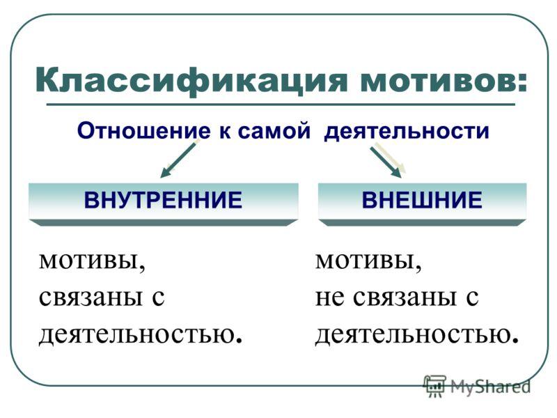 Классификация мотивов: Отношение к самой деятельности ВНУТРЕННИЕВНЕШНИЕ мотивы, связаны с деятельностью. мотивы, не связаны с деятельностью.