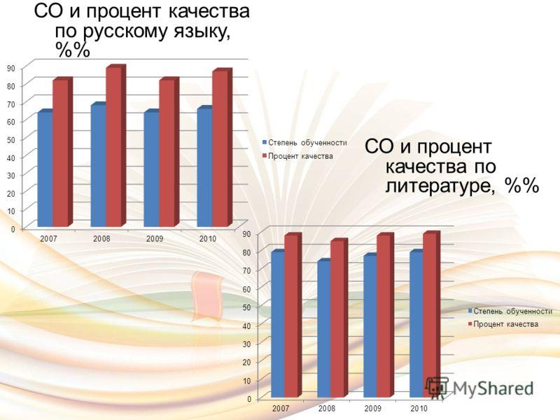 СО и процент качества по русскому языку, % СО и процент качества по литературе, %