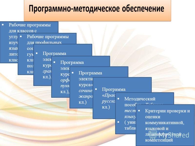 Рабочие программы для классов с углубленным изучением русского языка (8-11) и литературы (10-11 класс) Рабочие программы для профильных социально- гуманитарных классов и политехнических классов(10-11 кл,) Программа элективного курса«Занимательная гра