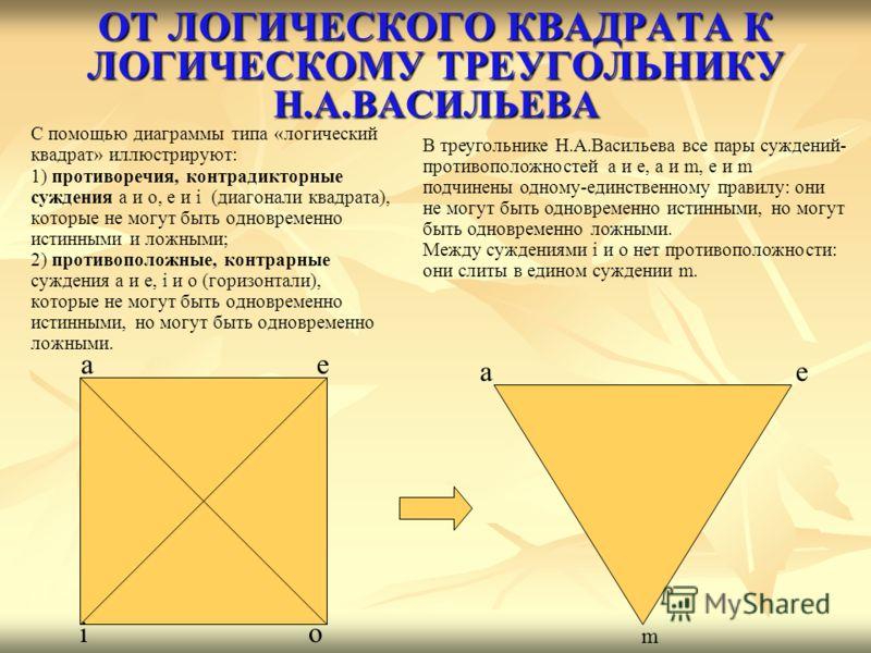 ОТ ЛОГИЧЕСКОГО КВАДРАТА К ЛОГИЧЕСКОМУ ТРЕУГОЛЬНИКУ Н.А.ВАСИЛЬЕВА С помощью диаграммы типа «логический квадрат» иллюстрируют: 1) противоречия, контрадикторные суждения a и o, e и i (диагонали квадрата), которые не могут быть одновременно истинными и л