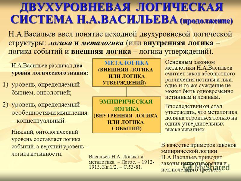 ДВУХУРОВНЕВАЯ ЛОГИЧЕСКАЯ СИСТЕМА Н.А.ВАСИЛЬЕВА (продолжение) Н.A.Васильев ввел понятие исходной двухуровневой логической структуры: логика и металогика (или внутренняя логика – логика событий и внешняя логика – логика утверждений). МЕТАЛОГИКА (ВНЕШНЯ