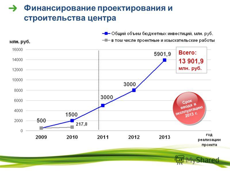 Финансирование проектирования и строительства центра Срок ввода в эксплуатацию 2013 г. Срок ввода в эксплуатацию 2013 г. Всего: 13 901,9 млн. руб.