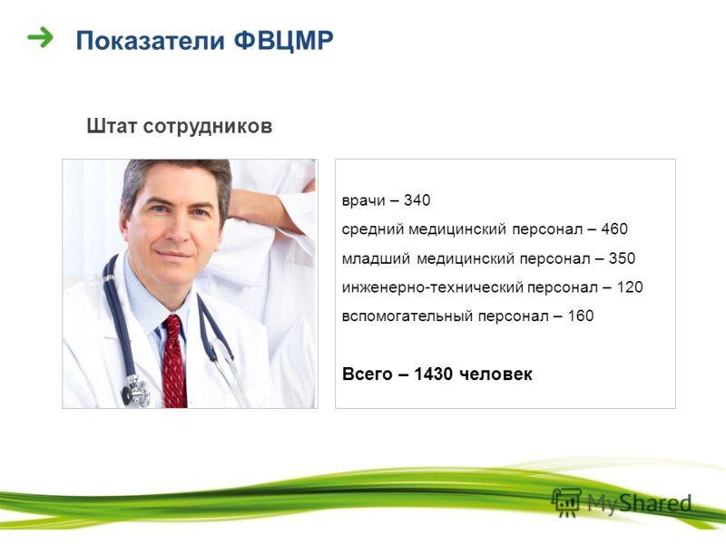 врачи – 340 средний медицинский персонал – 460 младший медицинский персонал – 350 инженерно-технический персонал – 120 вспомогательный персонал – 160 Всего – 1430 человек Показатели ФВЦМР Штат сотрудников