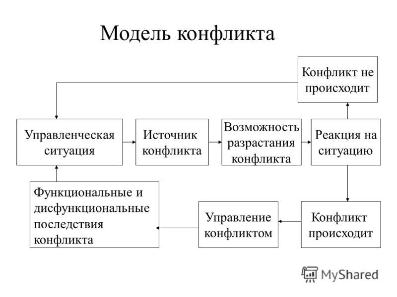 Модель конфликта Конфликт не происходит Управленческая ситуация Источник конфликта Возможность разрастания конфликта Реакция на ситуацию Конфликт происходит Управление конфликтом Функциональные и дисфункциональные последствия конфликта