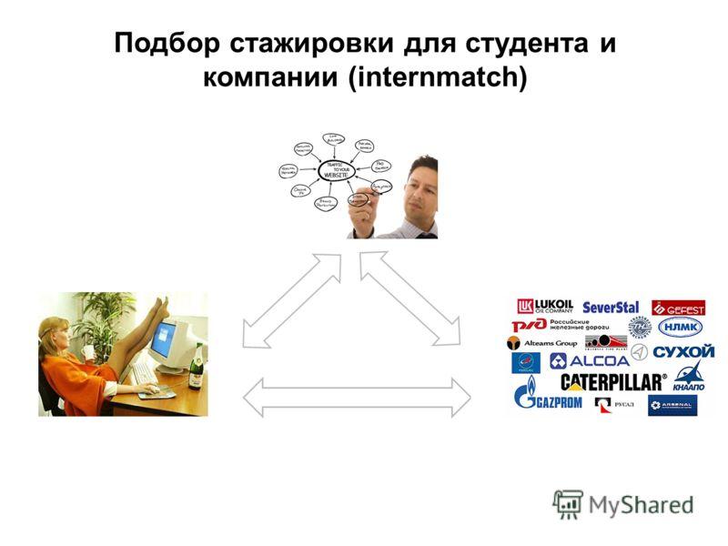 Подбор стажировки для студента и компании (internmatch)
