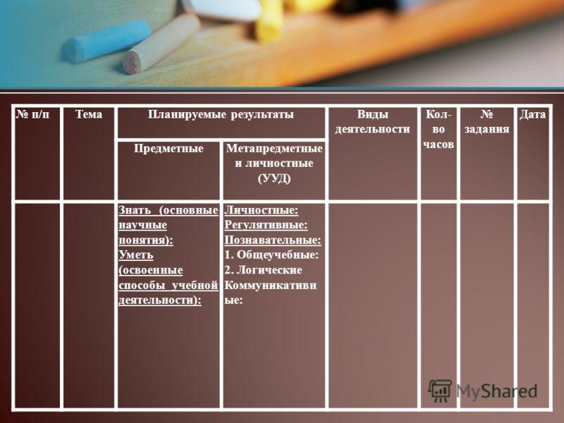 п/пТемаПланируемые результатыВиды деятельности Кол- во часов задания Дата ПредметныеМетапредметные и личностные (УУД) Знать (основные научные понятия): Уметь (освоенные способы учебной деятельности): Личностные: Регулятивные: Познавательные: 1. Общеу