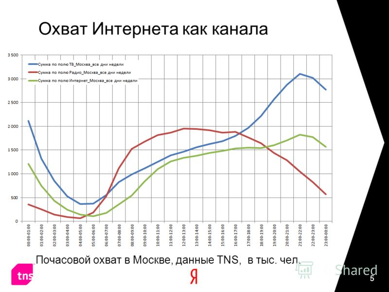 Охват Интернета как канала Почасовой охват в Москве, данные TNS, в тыс. чел. 5