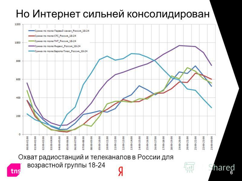Но Интернет сильней консолидирован Охват радиостанций и телеканалов в России для возрастной группы 18-24 6