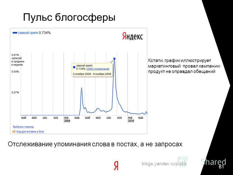 61 Пульс блогосферы blogs.yandex.ru/pulse Отслеживание упоминания слова в постах, а не запросах Кстати, график иллюстрирует маркетинговый провал кампании: продукт не оправдал обещаний