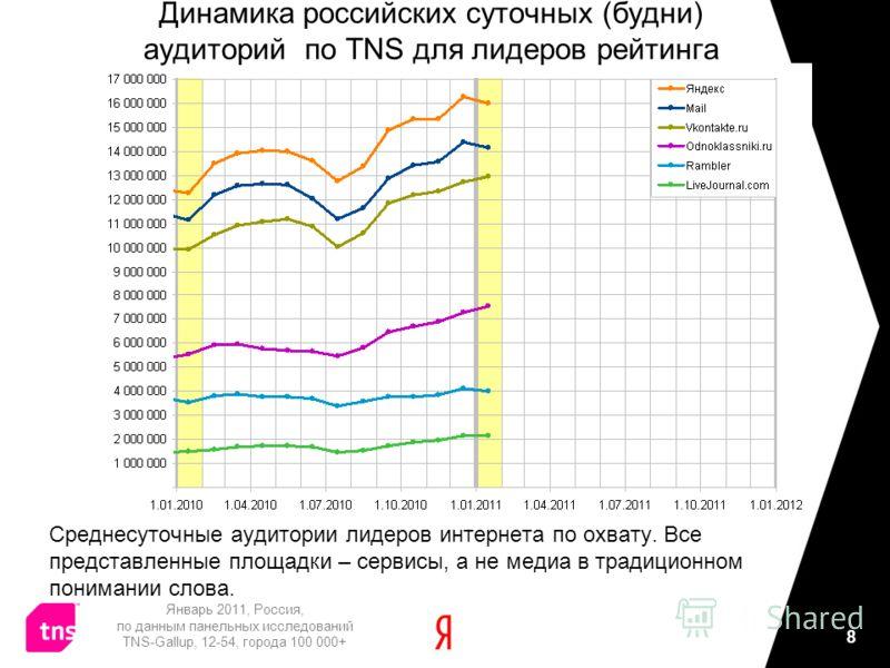 8 Динамика российских суточных (будни) аудиторий по TNS для лидеров рейтинга Среднесуточные аудитории лидеров интернета по охвату. Все представленные площадки – сервисы, а не медиа в традиционном понимании слова. Январь 2011, Россия, по данным панель
