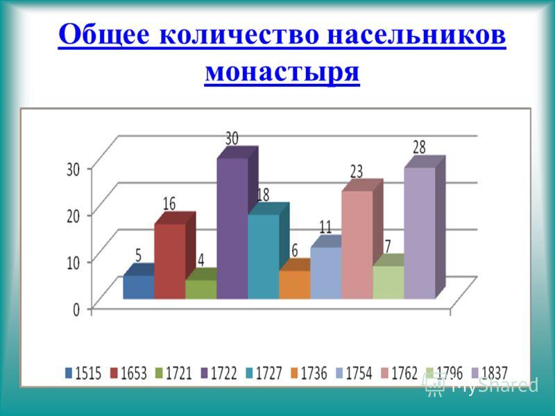 Общее количество насельников монастыря