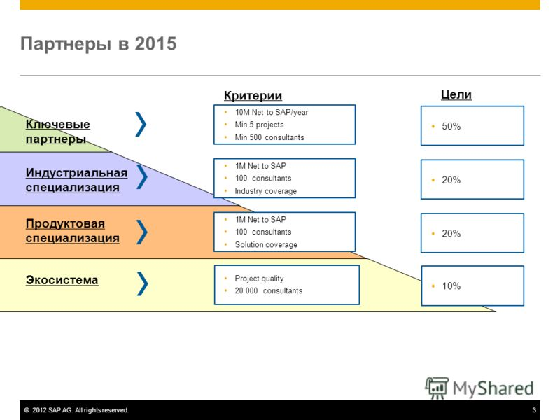 ©2012 SAP AG. All rights reserved.3 Партнеры в 2015 Критерии 10M Net to SAP/year Min 5 projects Min 500 consultants 1M Net to SAP 100 consultants Industry coverage 1M Net to SAP 100 consultants Solution coverage Project quality 20 000 consultants 50%