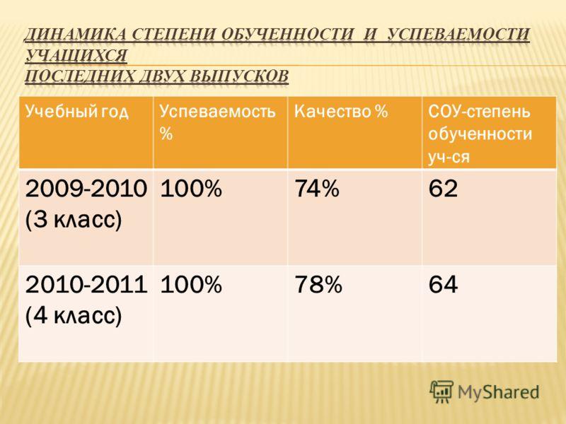 Учебный годУспеваемость % Качество %СОУ-степень обученности уч-ся 2009-2010 (3 класс) 100%74%62 2010-2011 (4 класс) 100%78%64