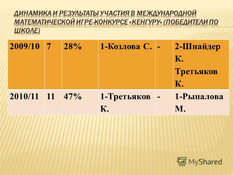 2009/10728%1-Козлова С.- 2-Шнайдер К. Третьяков К. 2010/111147%1-Третьяков К. -1-Рыпалова М.